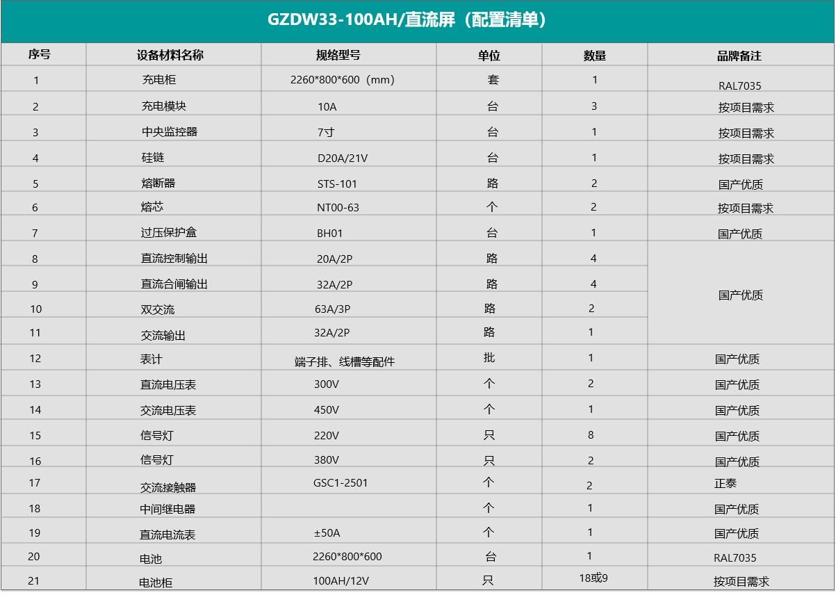 GZDW33-100AH/220V直流屏配置清单