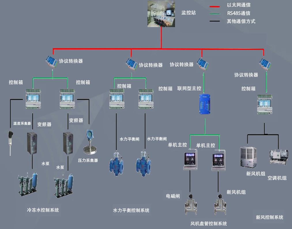 9000BACS工业锅炉自动化控制系统