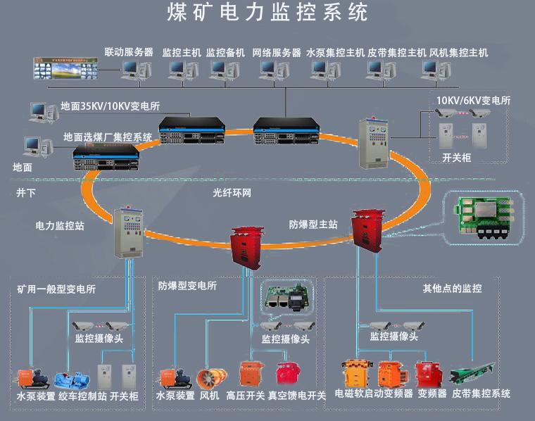 KJ9000煤矿供电监控系统
