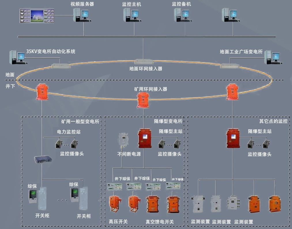 煤矿防越级跳闸系统