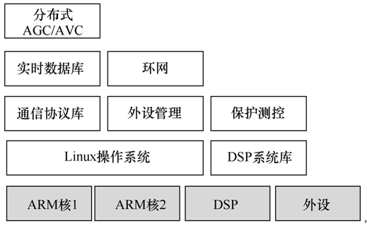 智能一体化装置软硬件架构框图