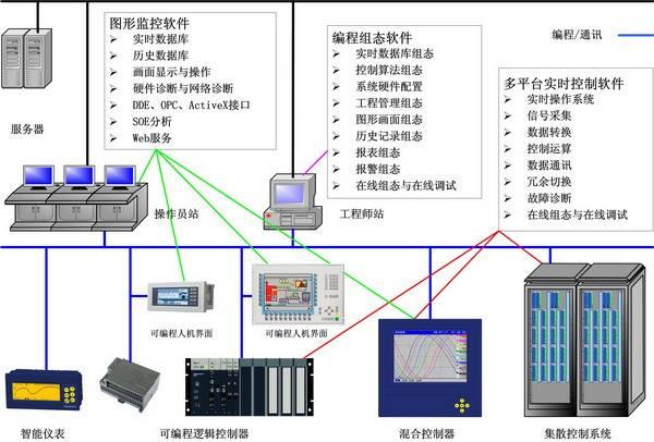 工业自动化系统的组成结构图