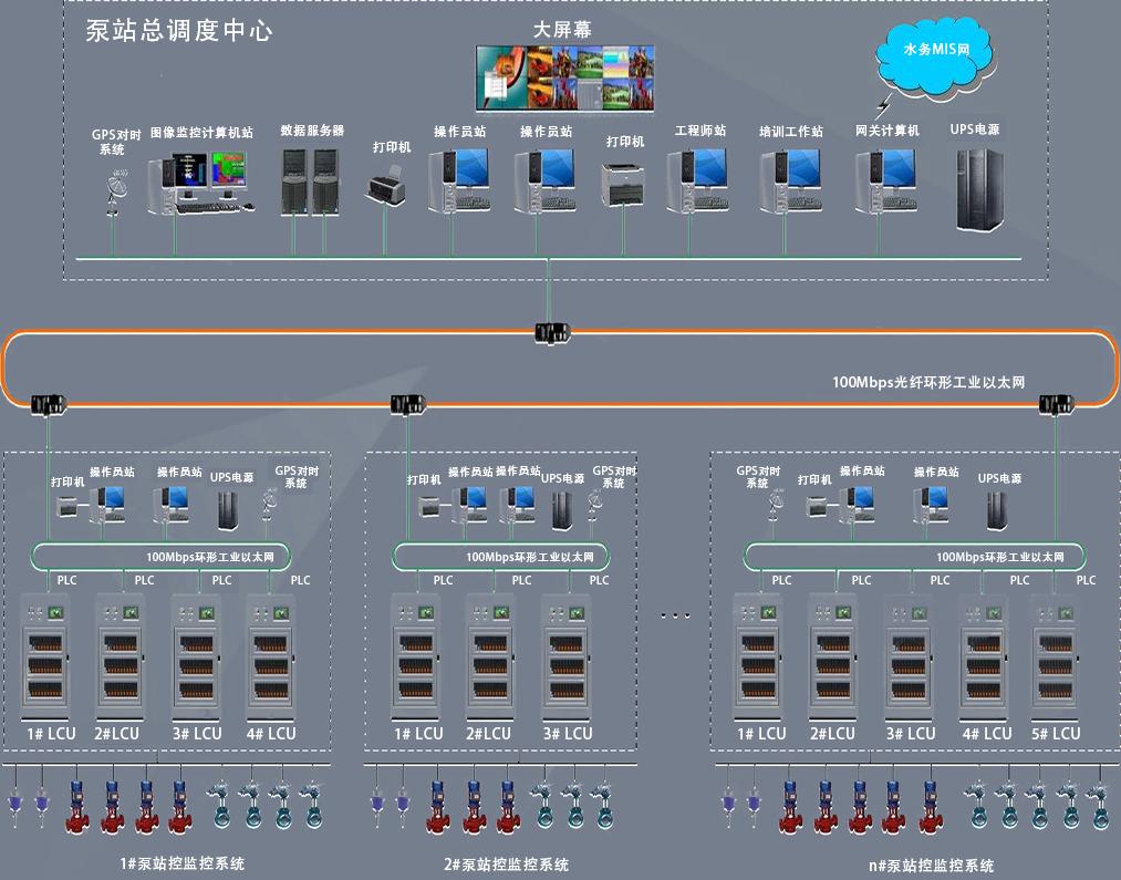 泵站电气自动化系统系统图