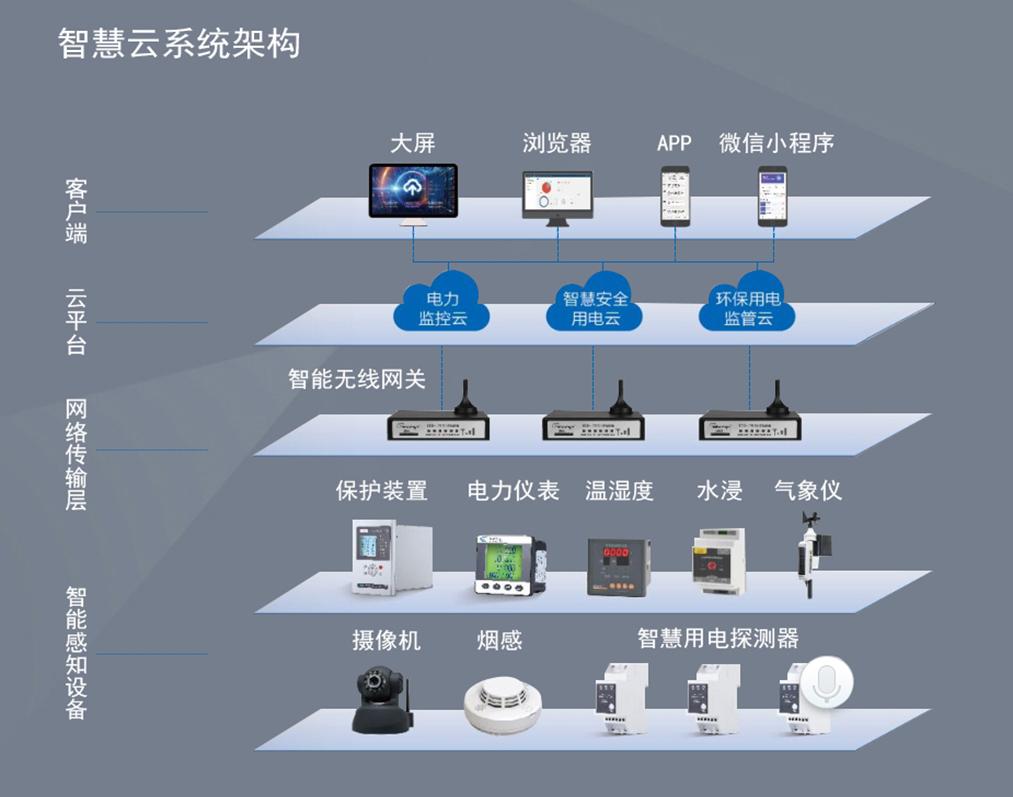 智慧电力云平台系统