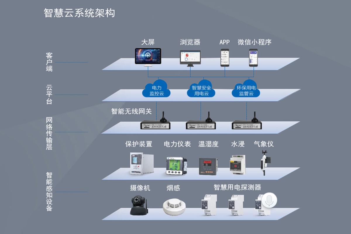 智慧云平台系统架构