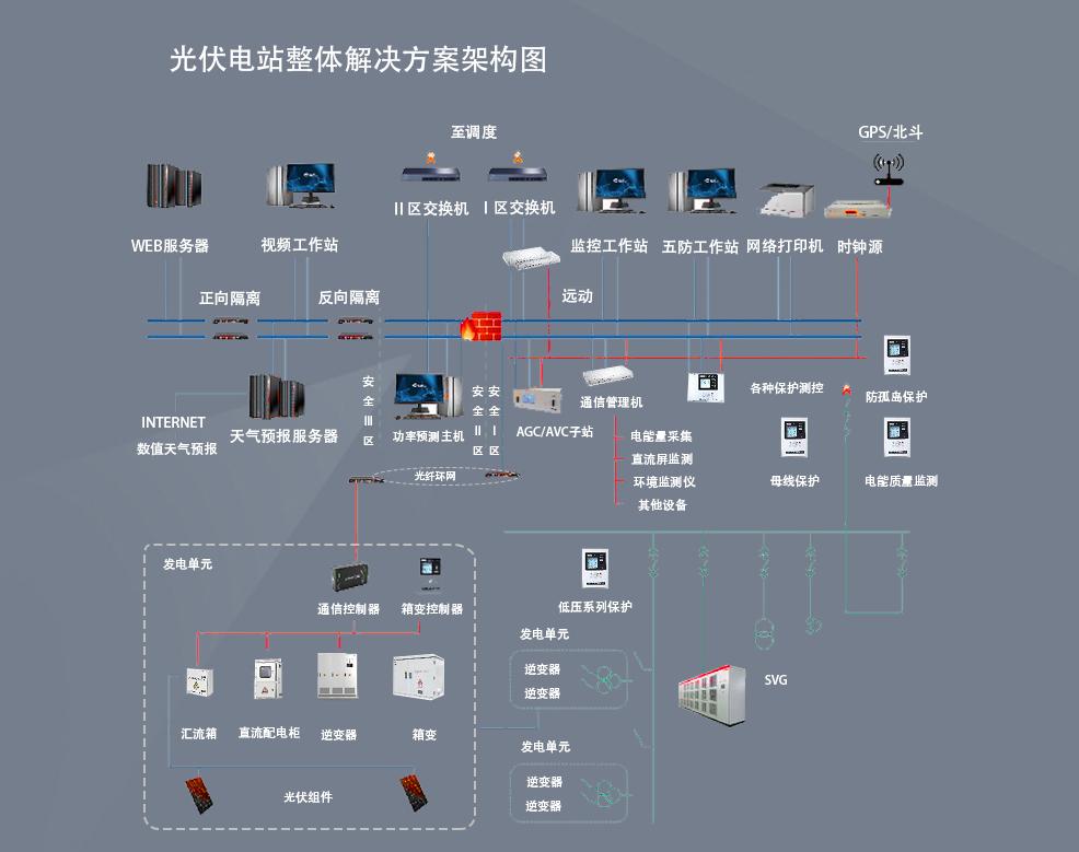 光伏电站综合自动化系统结构图