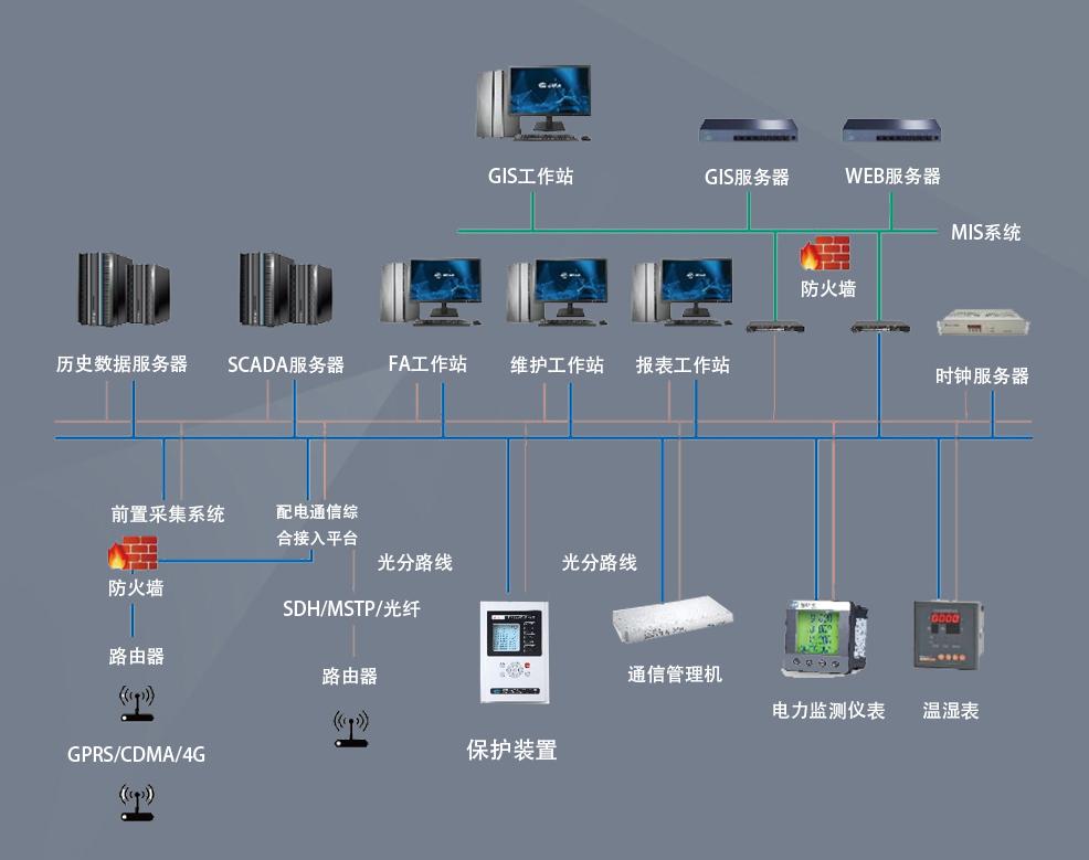 7000能耗监控管理系统结构图