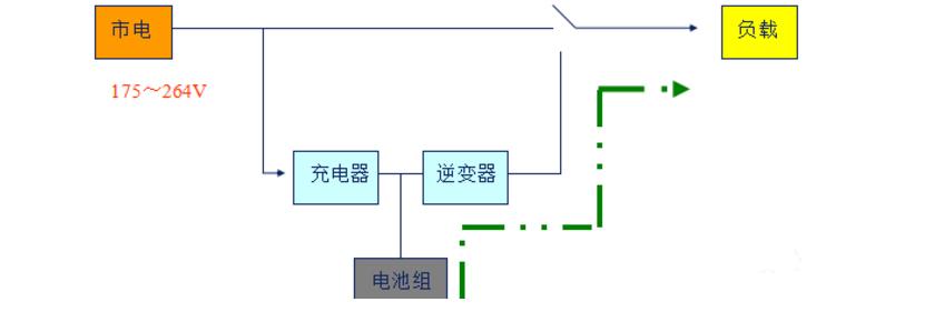 后备式UPS电源原理