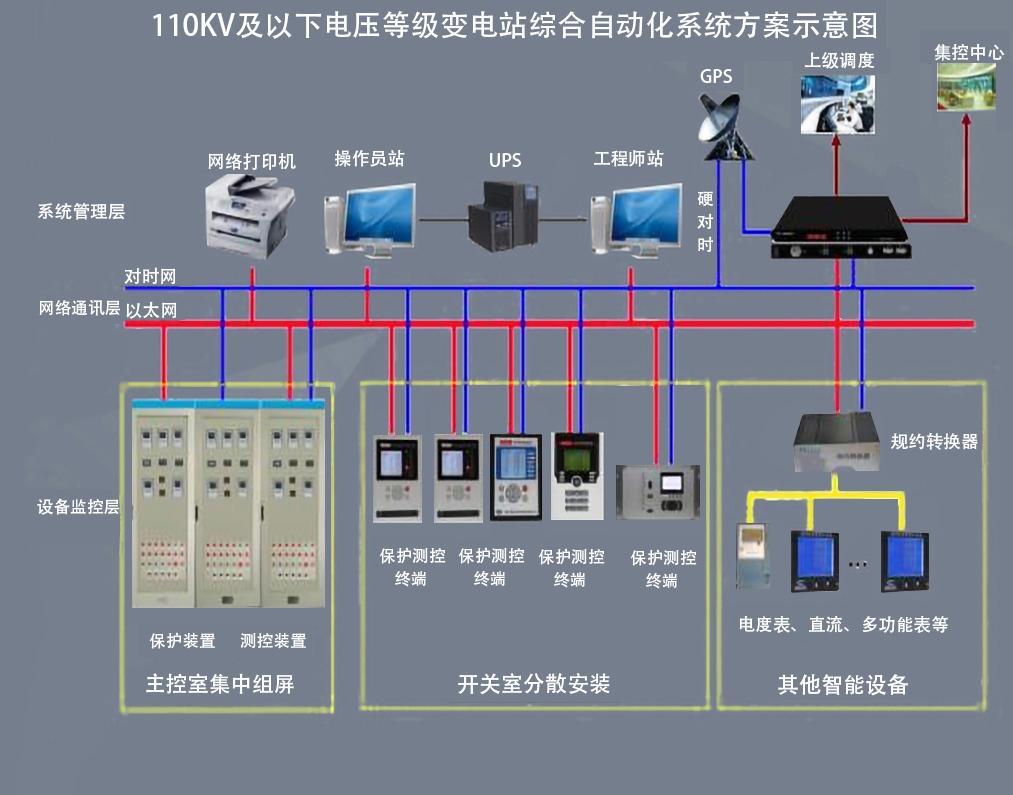 水电站综合自动化系统的构成