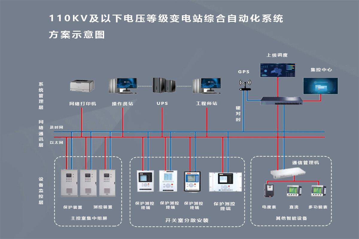 变电站自动化监控系统1200.jpg