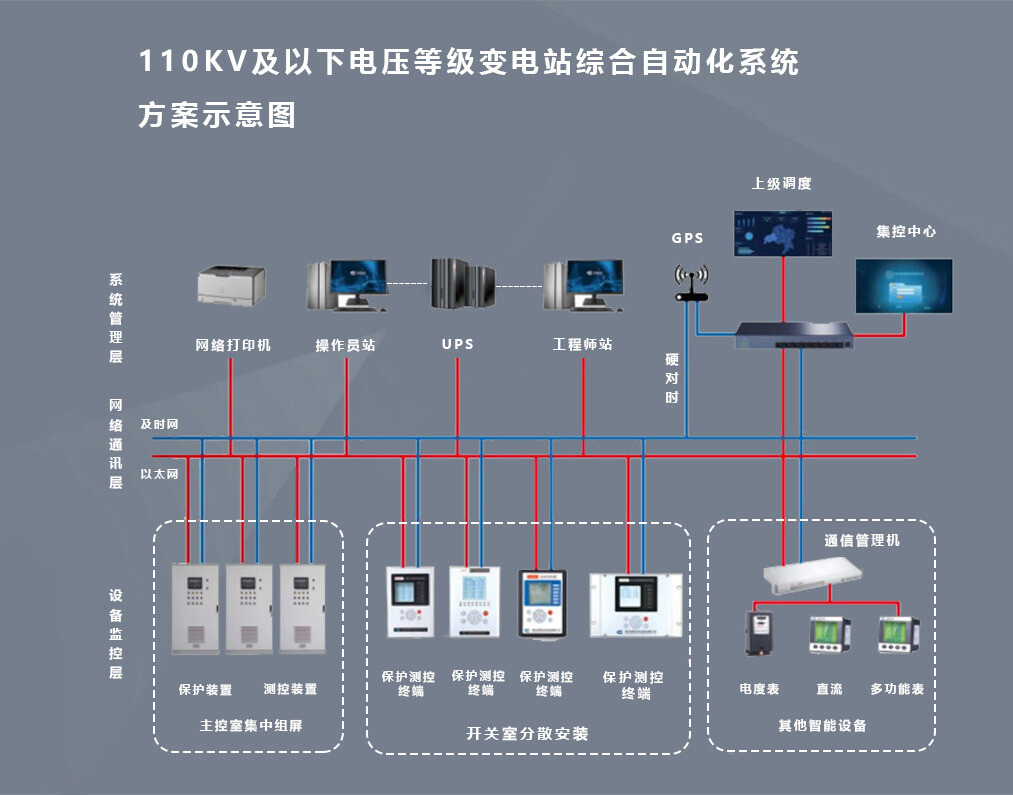 9000变电站后台监控系统