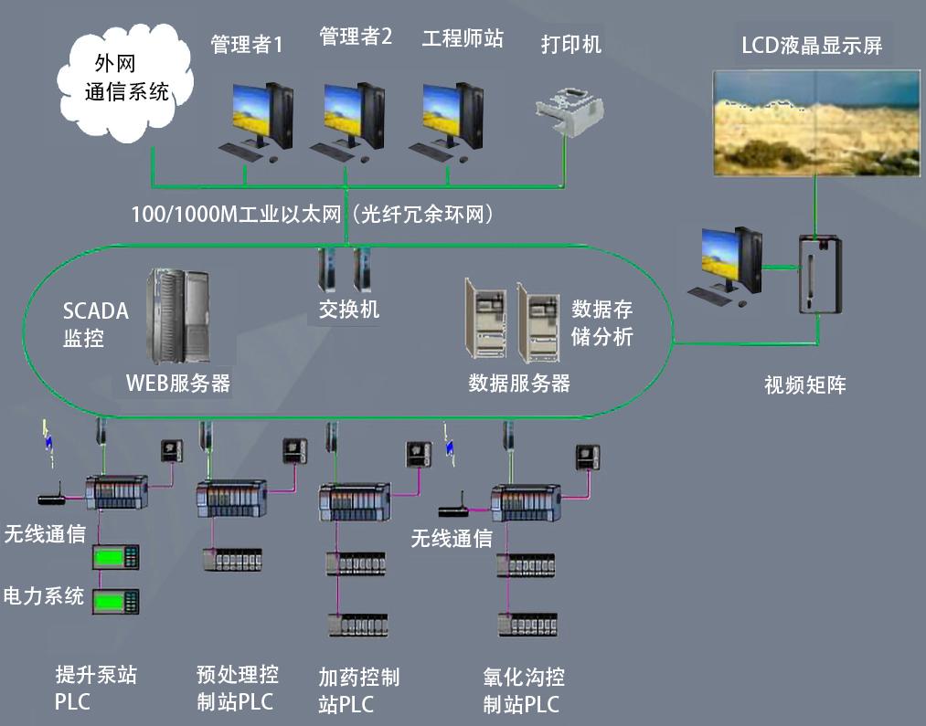 水利的闸泵站自动化监控系统结构图