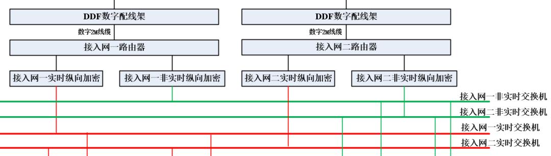 站端调度数据网