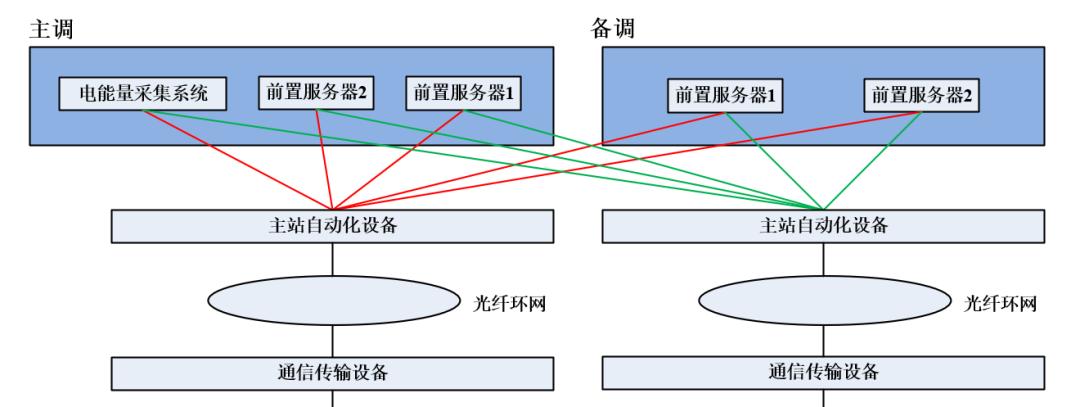 远动通信信道和主站自动化系统