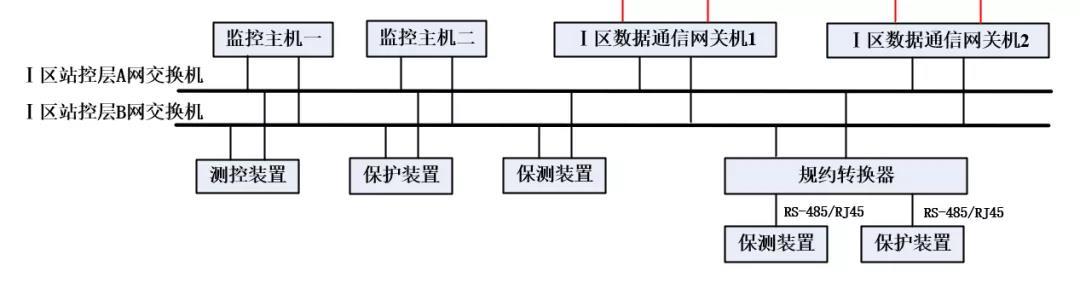 站端监控系统图