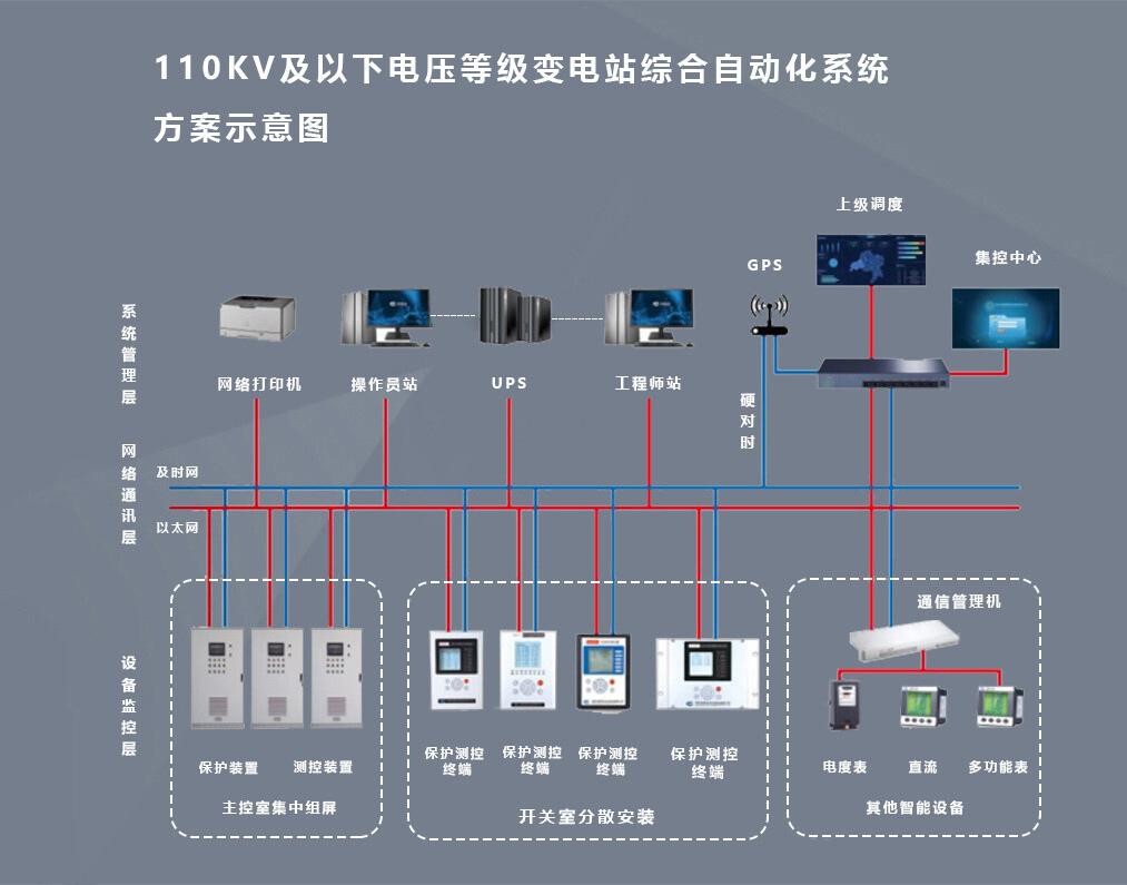 变电站电气集控系统、工业电力集中控制系统平台、厂家、价格