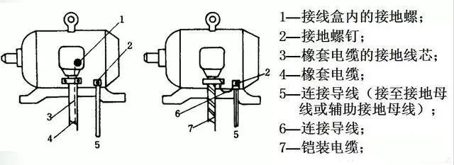 变压器的接地方法