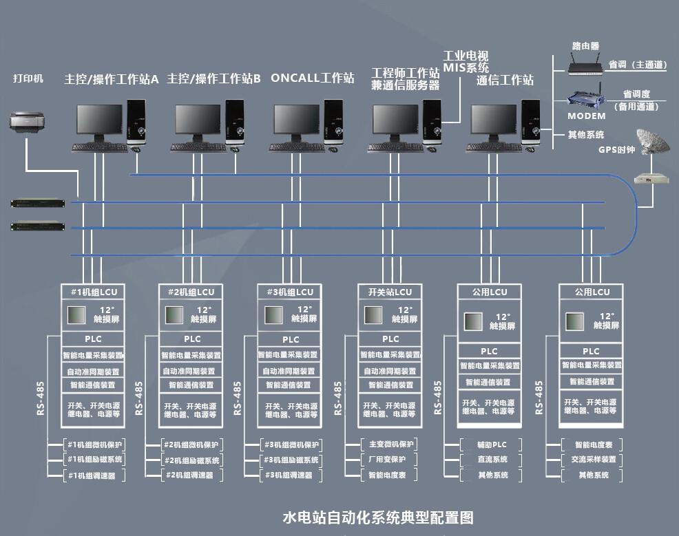 9000水电站后台监控系统
