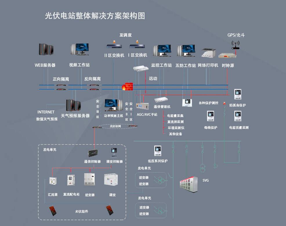 光伏发电系统结构图