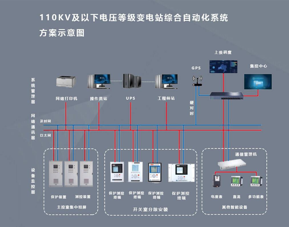 变电站自动化后台监控系统图