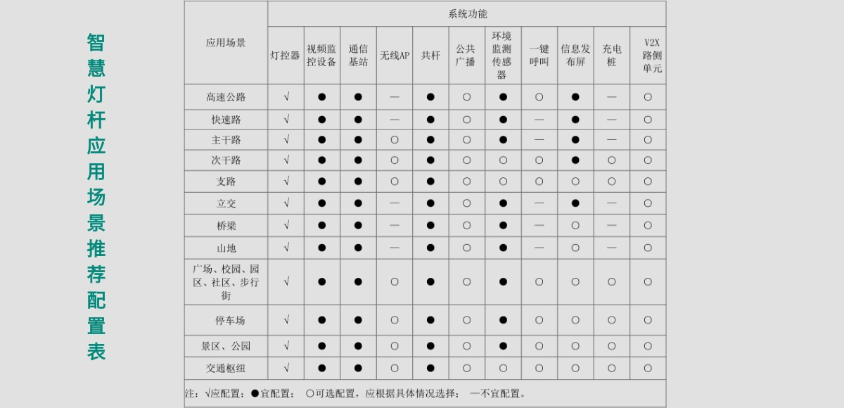 社区智慧灯杆应用场景推荐配置表