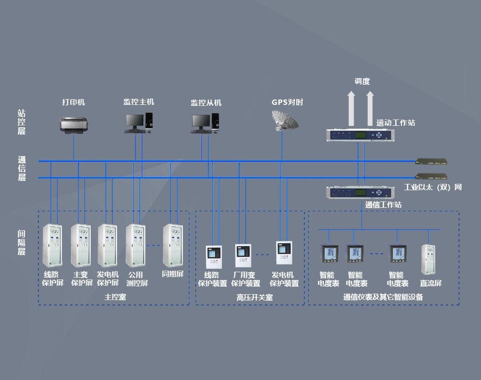 电厂电气自动化系统结构图