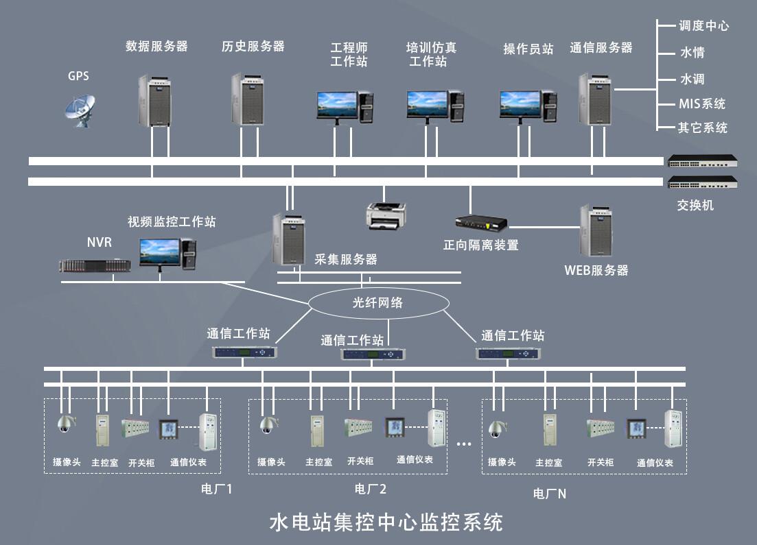 9000水电站集中控制系统