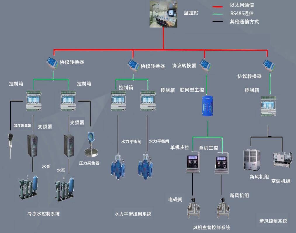 锅炉自控系统