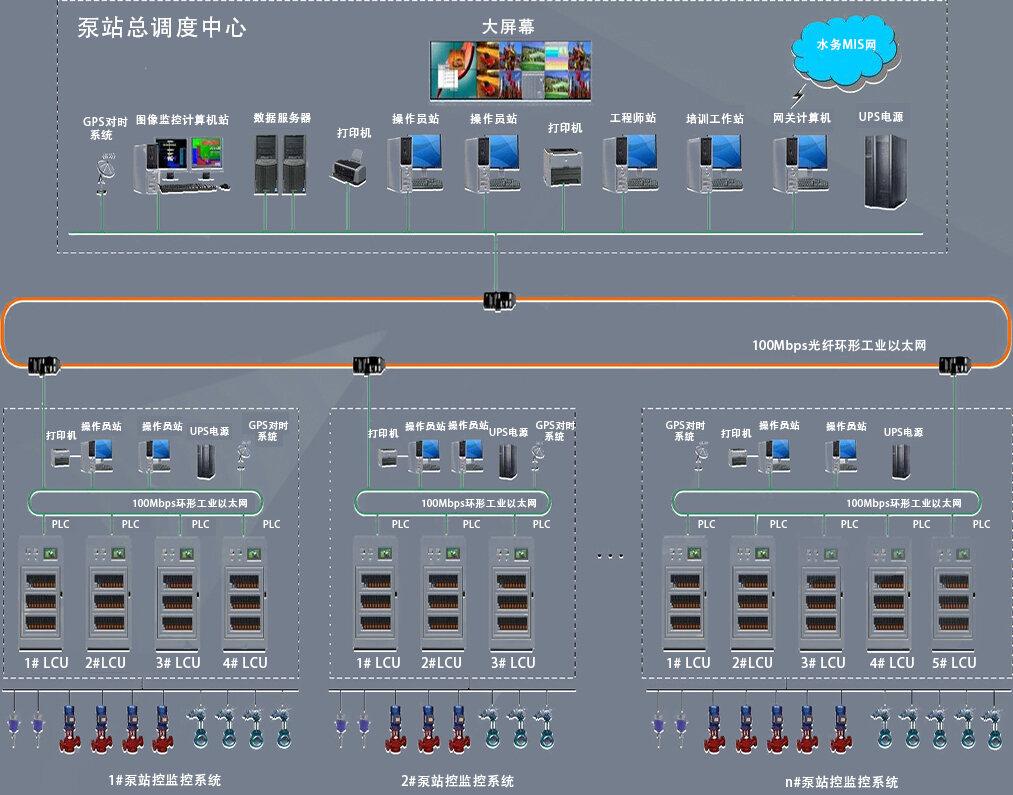污水泵站自动化系统控制系统
