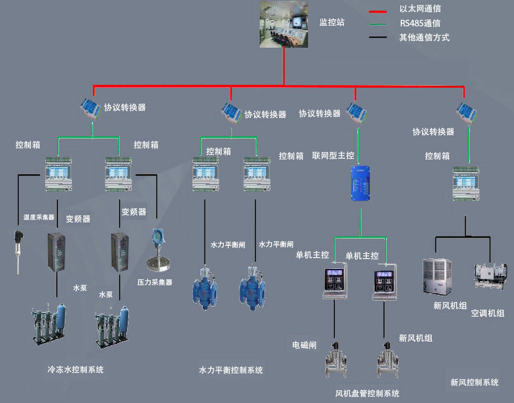 电厂锅炉给水控制系统