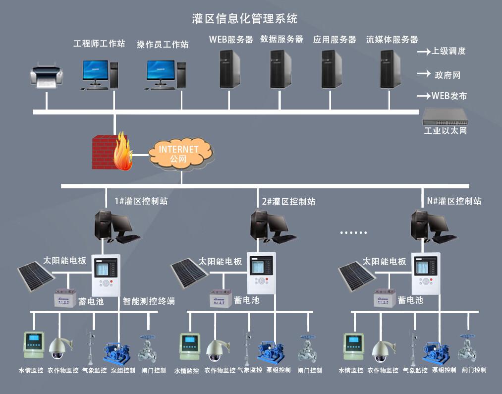 水利自动化信息管理系统结构图