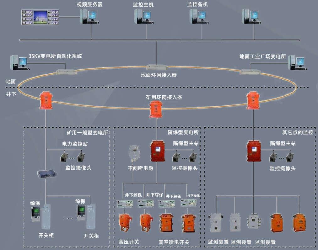 煤矿供电防越级跳闸系统