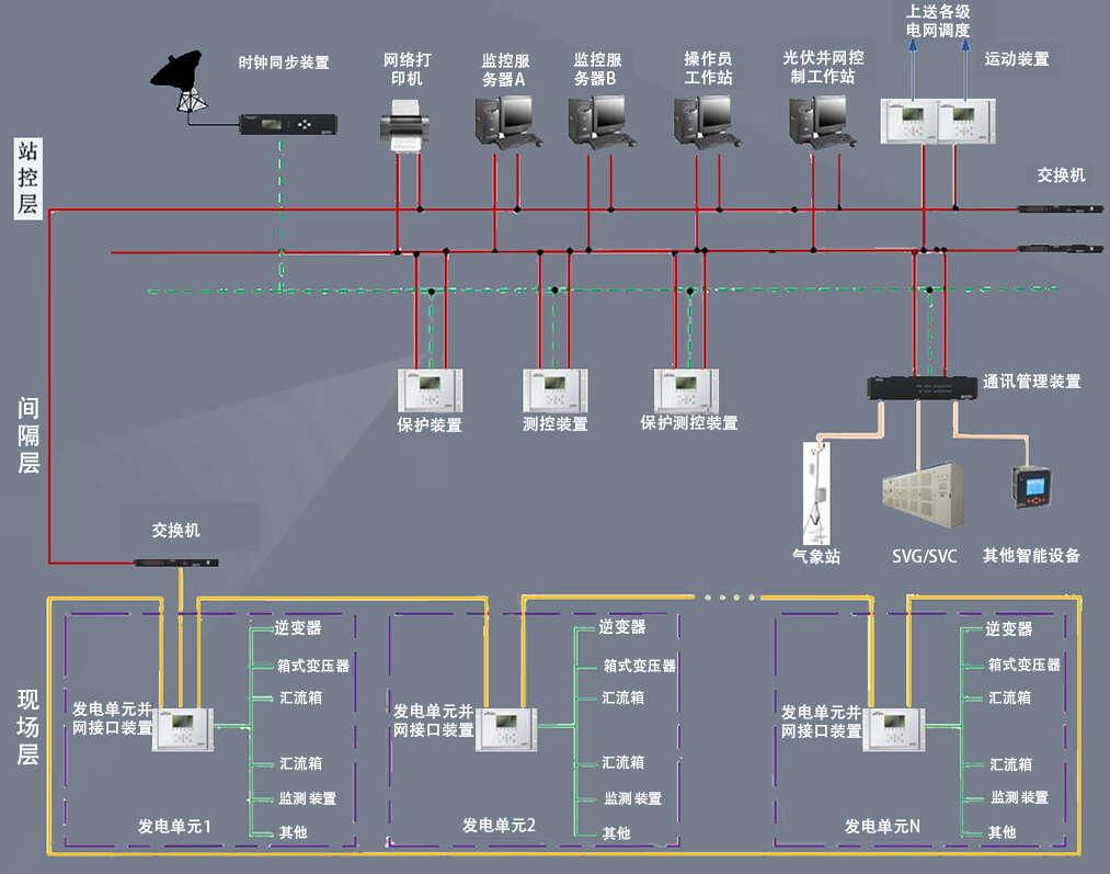 风力发电监控系统图