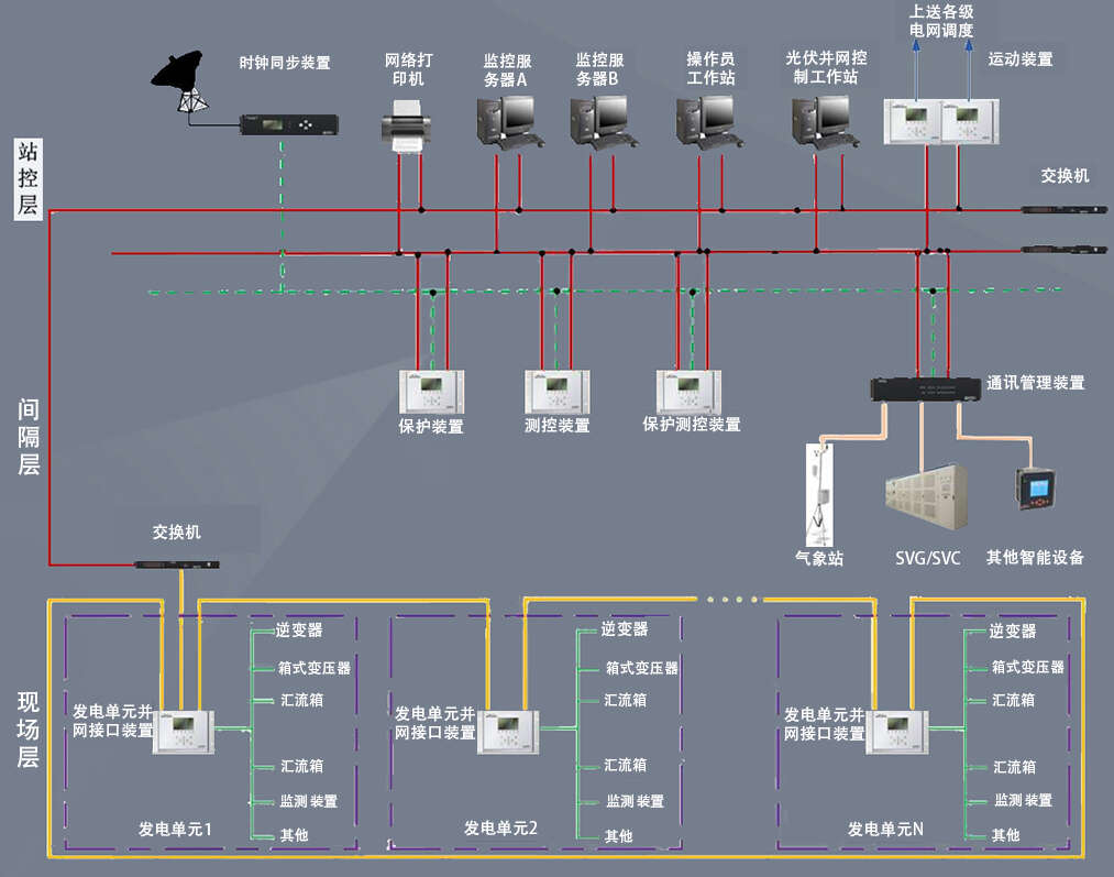 风力发电自动化监控系统