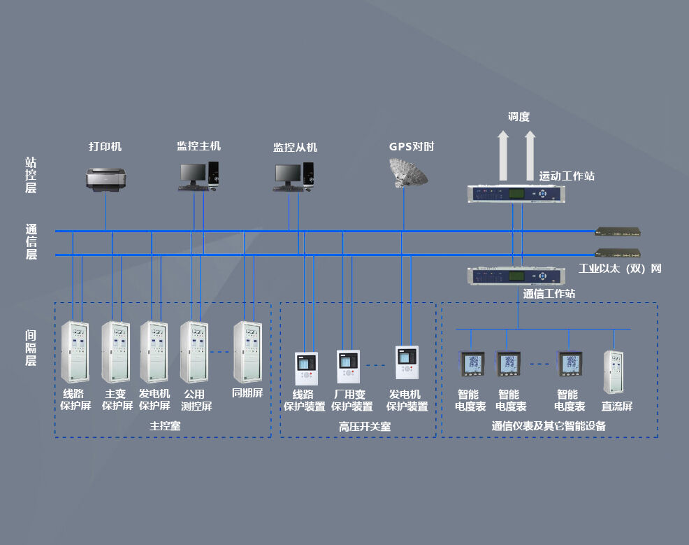 垃圾焚烧发电厂综合自动化系统