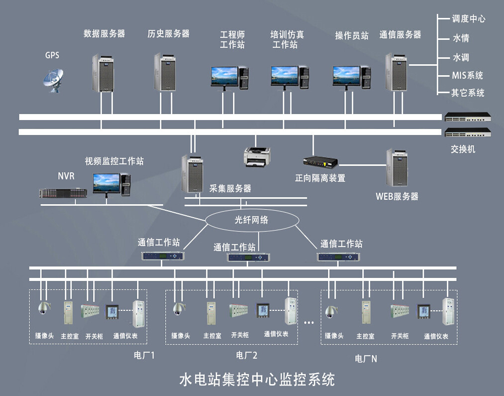 水电站集控系统
