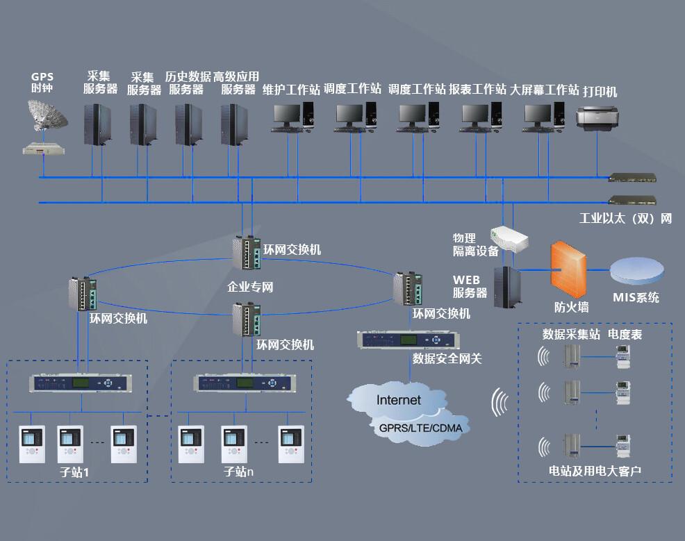 集控系统结构图