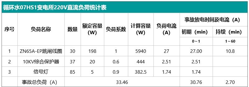 循环水07HS1变电所220V直流负荷统计表.jpg