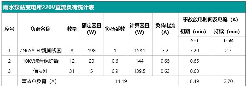 雨水泵站变电所220V直流负荷统计表.jpg