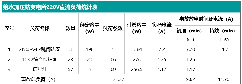 给水加压站变电所220V直流负荷统计表.jpg
