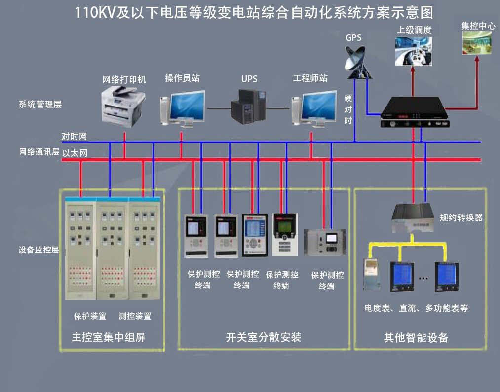 变电站综合自动化系统