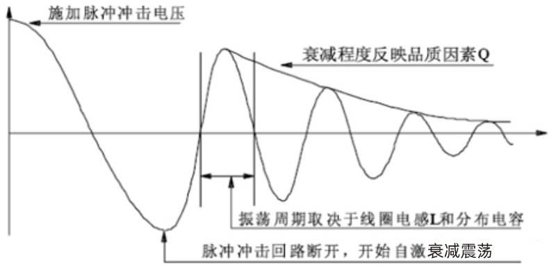 典型的线圈自激衰减振荡波形
