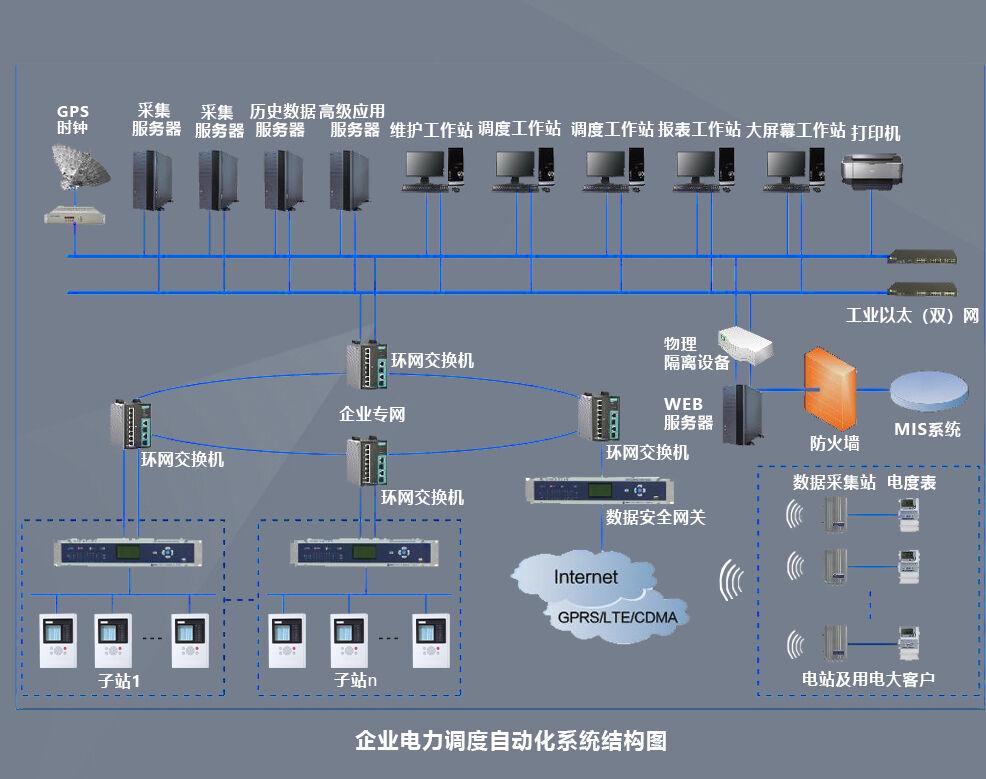 电力调度数据网