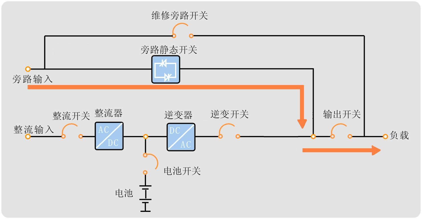 UPS电源的4种工作模式