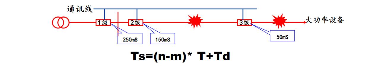 低压系统防越级跳闸原理