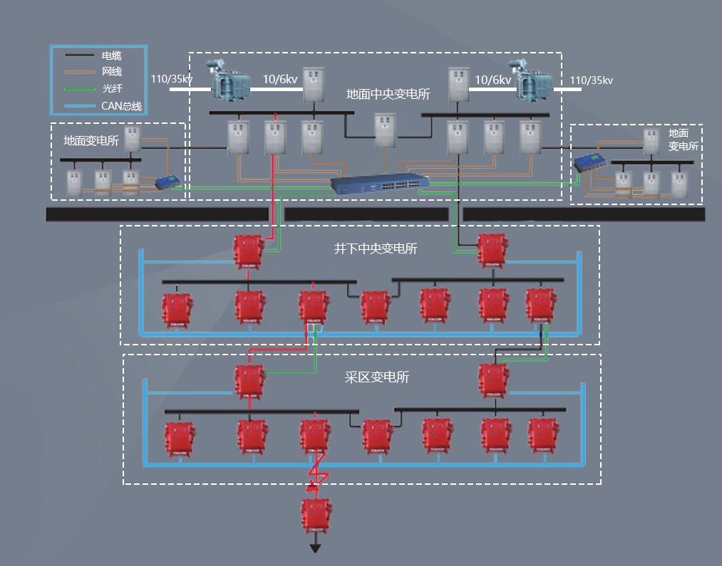 煤矿供电防越级跳闸系统图