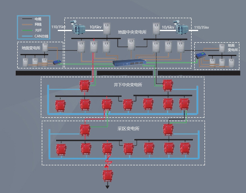煤矿井下防越级跳闸系统