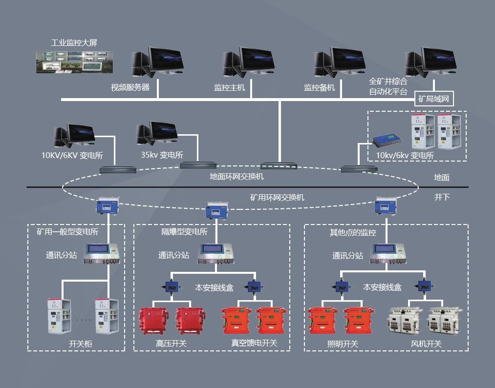 煤矿变电站无人值守自动化系统
