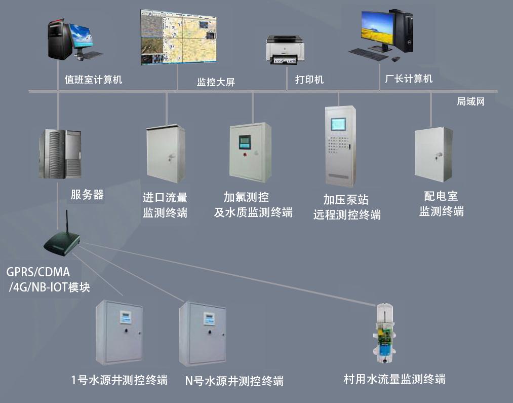 污水厂的自动控制系统