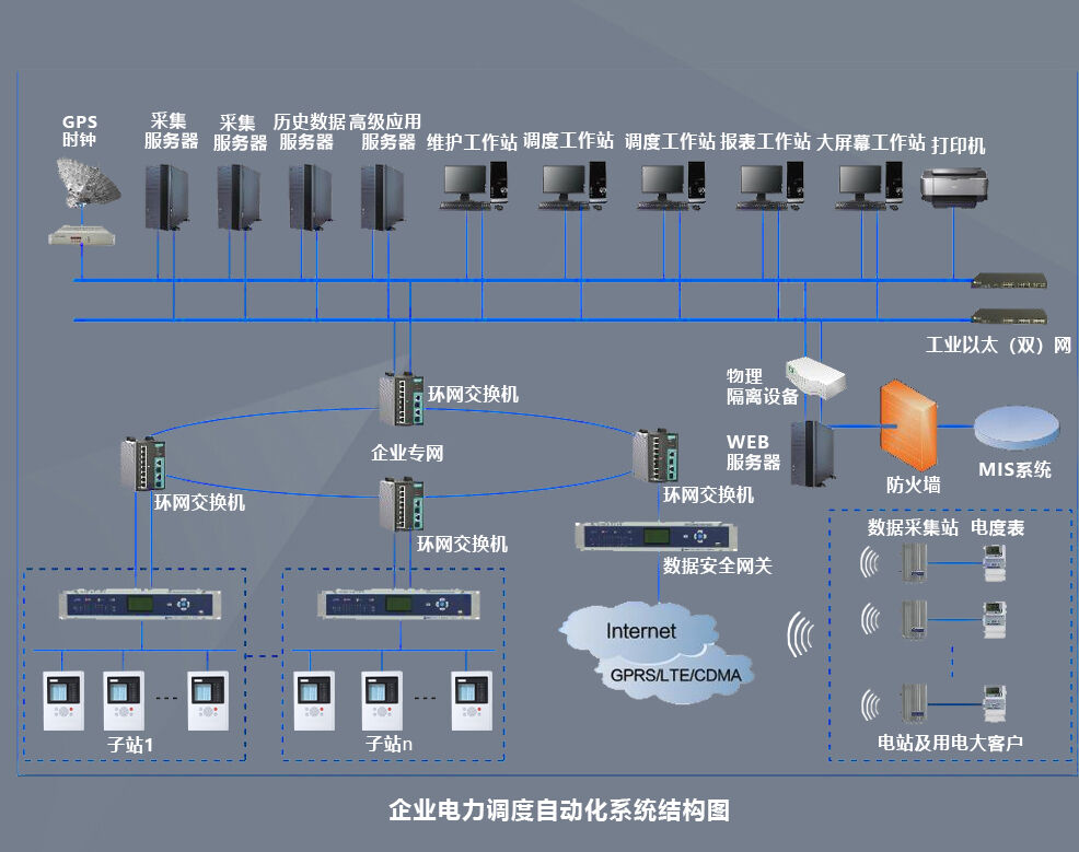 电力调度自动化系统